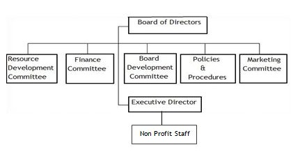 Non-pofit chart of committees