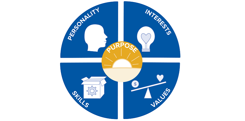 Personality_Skills_Interest_Values_Purpose Image