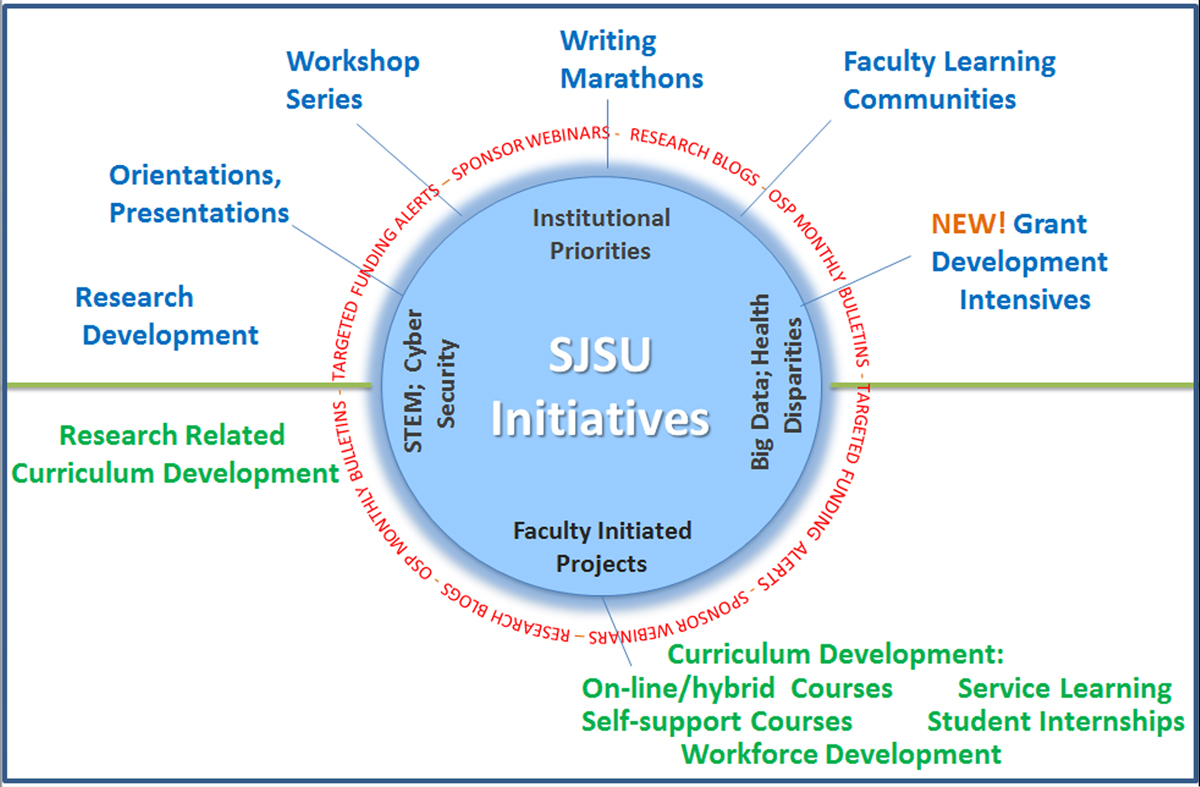 This figure describes the programs offered at San Jose State University to support the Teacher Scholar.  They revolve around helping faculty pursue interests in topics of strategic interest to the campus as well as topics of their own design.  They include orientation sessions, workshop series, writing marathons, faculty learning communities and a grant development intensive.  They also include programs designed to help faculty build connections between their research and their curriculum development and their teaching.