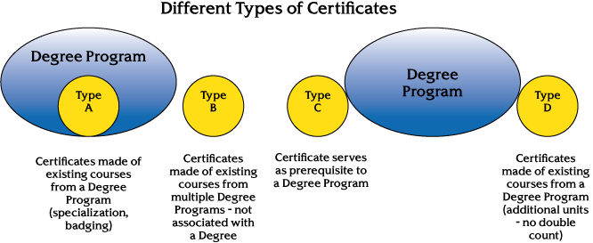 Different types of certificates are included in this diagram. Certificates made of existing courses from a degree program (specialization badging) falls under Type A. Certificates made of existing courses from multiple degree programs - not associated with a degree - falls under Type B. Certificates that serve as prerequisites to a degree program falls under Type C. Certificates made of existing courses from a degree program (additional units - no double count) falls under Type D.
