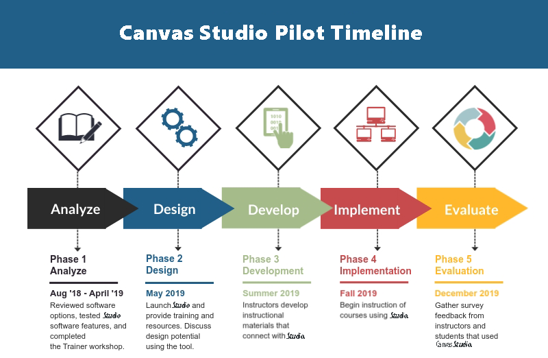 Phase 1 Analyze, Aug 2018 - April 2019, Reviewed software options, tested software features, and completed Studio Train the Trainer workshop. Phase 2 Design, May 2019. Launch Studio and provide training and resources. Discuss design potential using the tool. Phase 3  Development, Summer 2019, Instructors develop instructional materials that connect with Studio. Phase 4  Implementation, Fall 2019, Begin instruction of courses using Studio. Phase 5  Evaluation, December 2019, Gather survey feedback from instructors and students that used Studio.