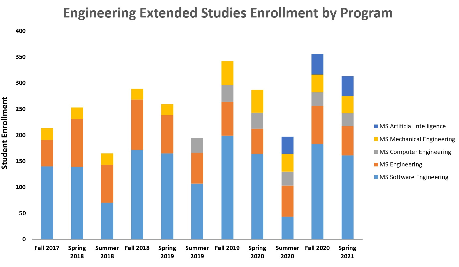 Enrollment by Program Graph