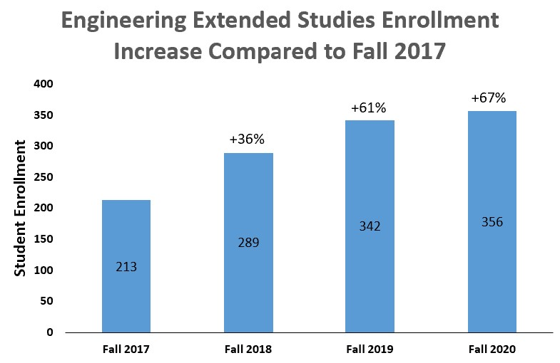 Enrollment Chart for 2017-2020
