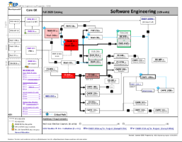 flow chart of prerequisites for software engineering