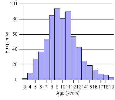 2: Stem-&Leaf Plots, Frequency Tables, and Histograms