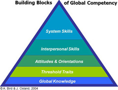 Building Blocks of Global competency by Bird & Osland, 2004