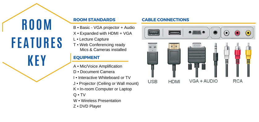 Room standards: B=Basic only VGA, X=Expanded HDMI and VGA, L=Lecture Capture, T=Web Conferencing ready room. Equipment Key: A=Mic/Voice amplification, D=Document Camera, I=Interactive display, J=Projector, K=In-room Computer or Laptop, Q=TV, W=Wreless presentation, Z=DVD player.