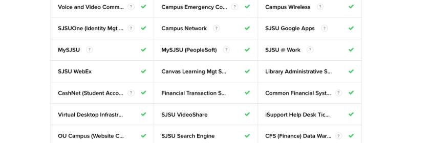 SJSU System Status