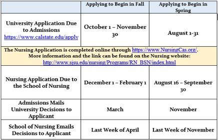 Sjsu Final Exam Schedule Fall 2020.Rn To Bs In Nursing Bridge Program The Valley Foundation