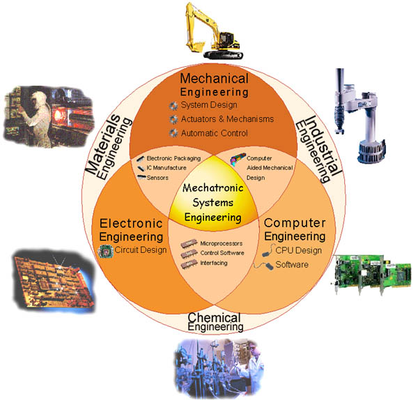 Me 285 Mechatronic Systems Engineering People San Jose State University