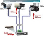 security camera diagram