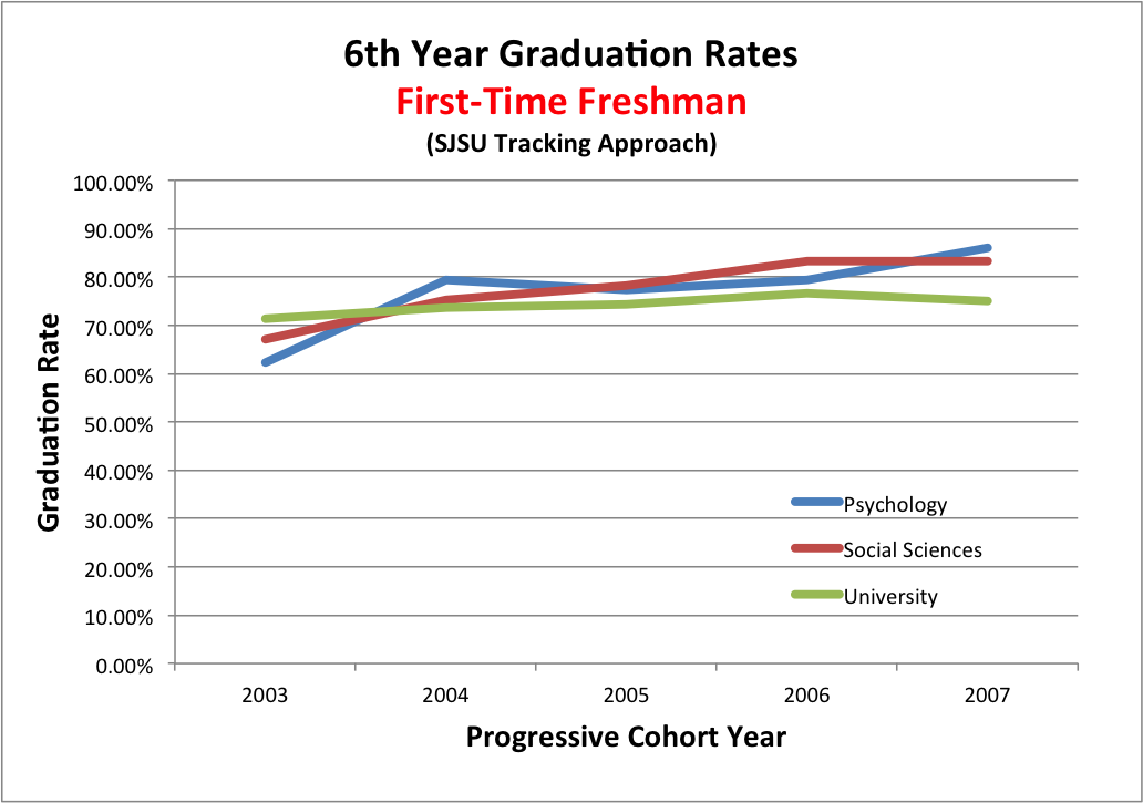 Five year graduation trends using SJSU method