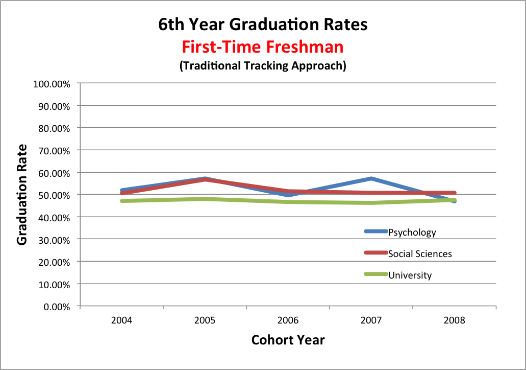 Graph showing trend in freshman rates over 5 years