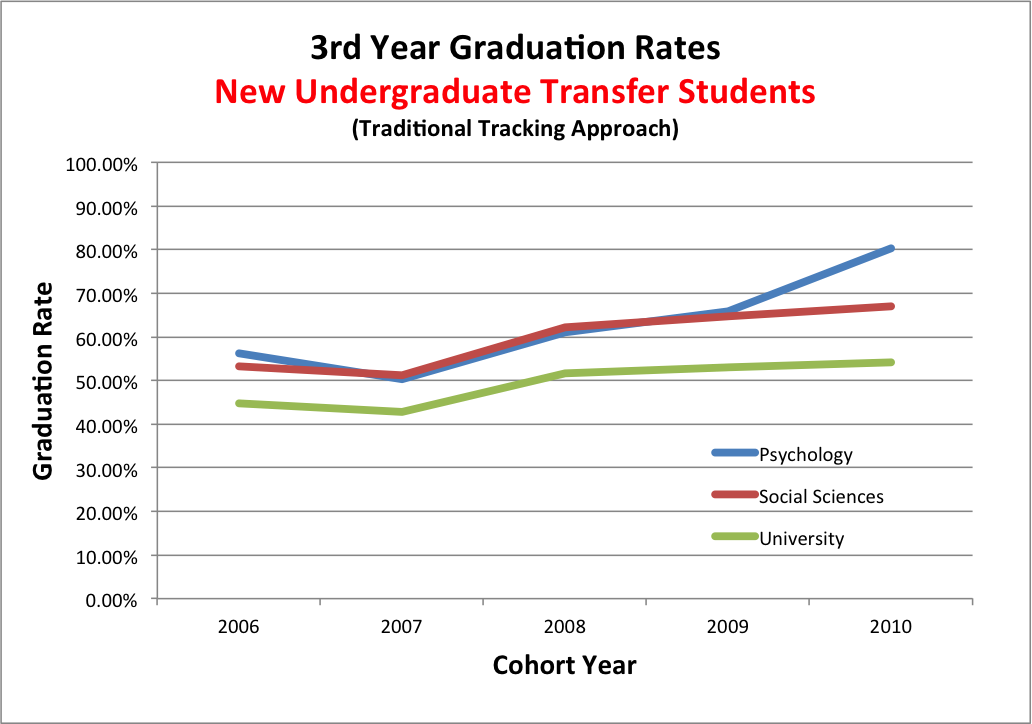 Graph showing graduation rates for transfer students over 5 years