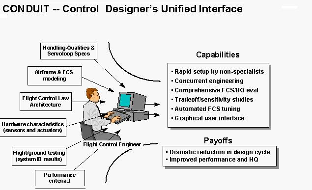 CONDUIT® Flight Control Engineer