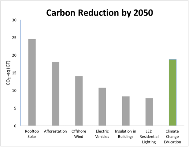 carbon reduction chart